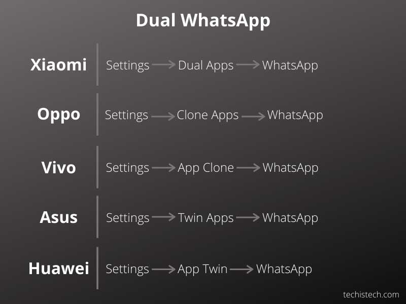How to Install Dual WhatsApp on Xiaomi, Oppo, Vivo, Asus, and Huawei