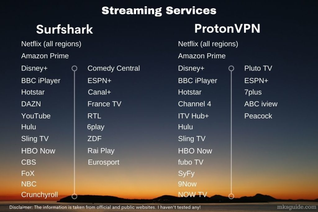 Supported Streaming Services - Surfshark and ProtonVPN