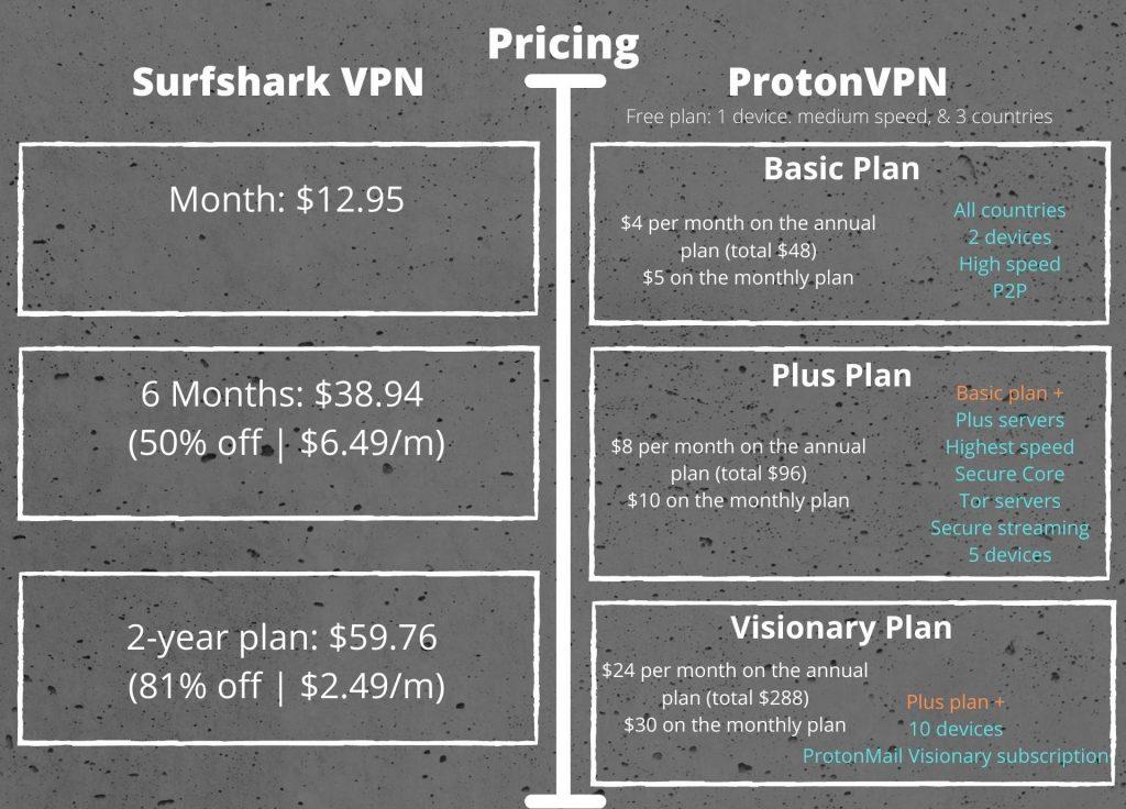 Surfshark vs ProtonVPN - Pricing