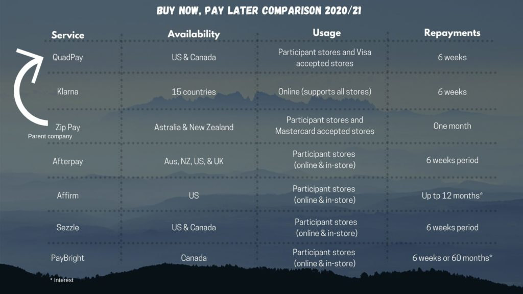 Buy Now, Pay Later Comparison Table